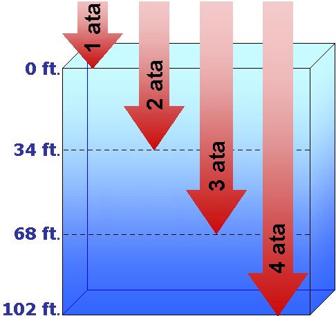 Pressure diving - Volume of a swimming pool formula ...