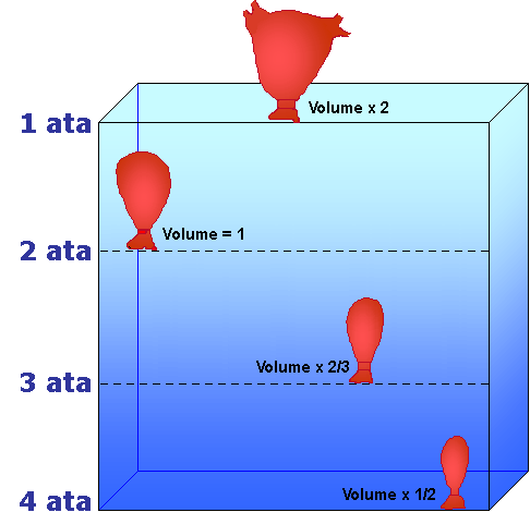 Pressure diving - The volume of water in a swimming pool ...