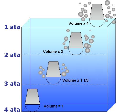 Pressure & Diving