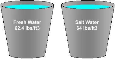 The Effects of Water Density